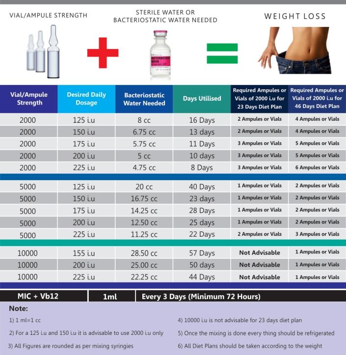 HCG-Plan